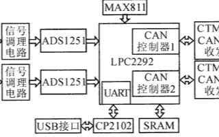基于LPC2292和CTM8231芯片實現雙通道高精度采集系統的設計