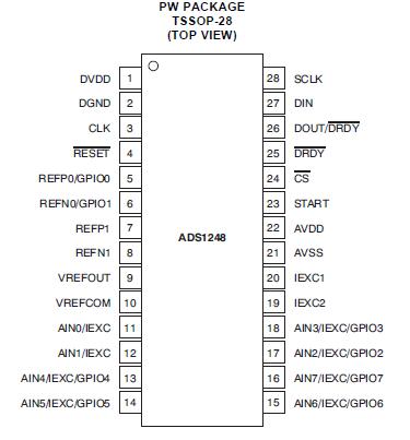 ADS1246/47/48模数转换器的特点和主要性能特性分析