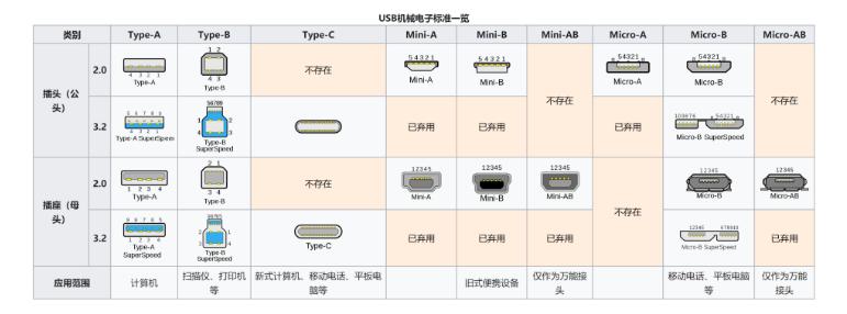 市场还存在哪些类型的USB接口