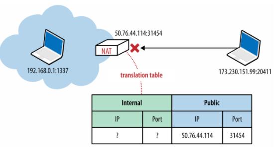 计算机网络技术:NAT的三种实现方式及有效的NAT穿越解决方案