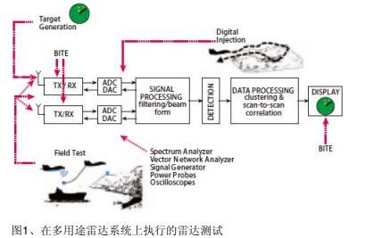 雷達系統性能測試目標生成器的設計要求和準則與實例說明