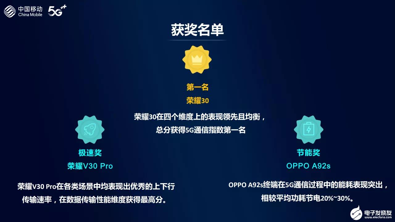 5G通信指数报告发布,荣耀30获得分数91分排名首位