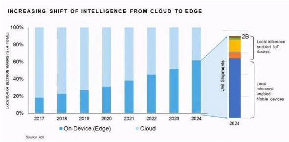 边缘智能将在未来的物联网发展趋势中至关重要