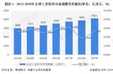 中国工业软件市场规模已达千亿级,仍存在5倍增长空间
