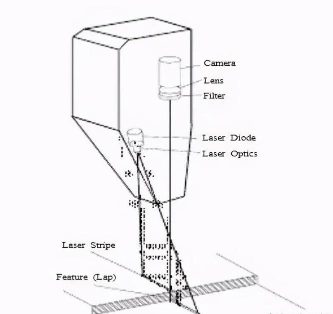 激光焊接跟踪的工作原理详解