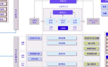 超同态加密算法及计算芯片的研究与开发设计