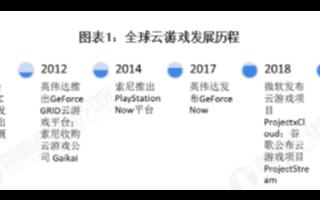 云计算+通信技术推动云游戏快速发展,厂商加速布局云游戏