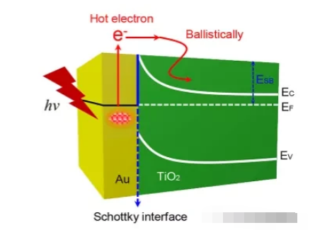 一文知道肖特基二极管的热电子极化效应