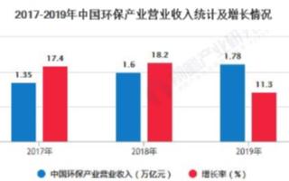 中国环保产业市场空间加速释放,政策利好助推行业开...