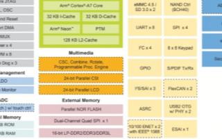 FETMX6ULL-S核心板的硬件性能情况及与F...