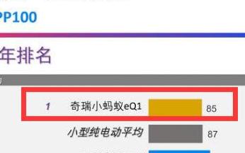 奇瑞新能源获中国汽车工业最高级别奖项
