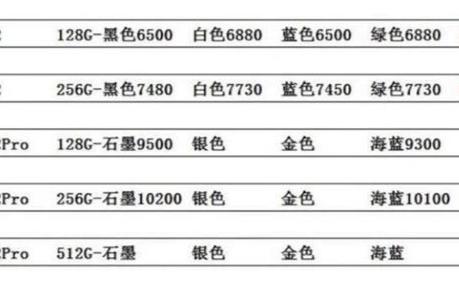 线下iPhone 12普遍降价,其中红色64G版5800元就能拿到货