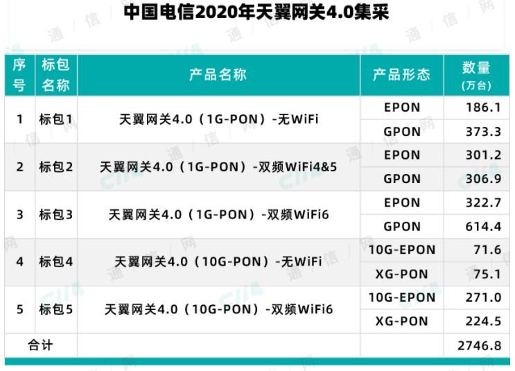 中国电信开启了2020天翼网关4.0集采,力推千...