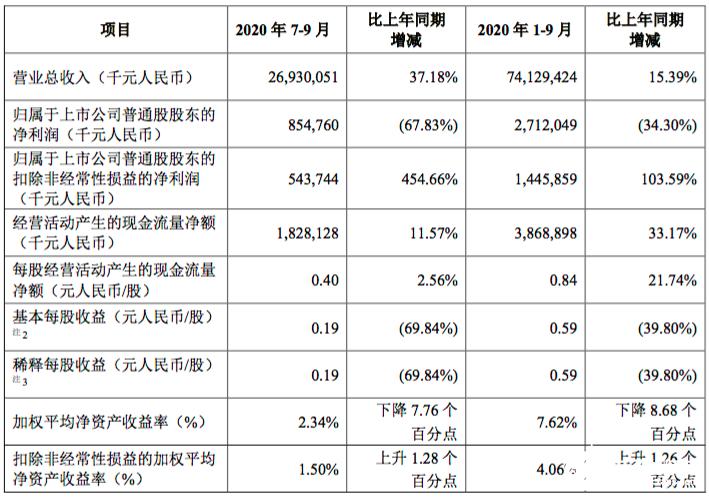 中兴通讯Q3财报:净利润27.12亿元,同比下降34.30%