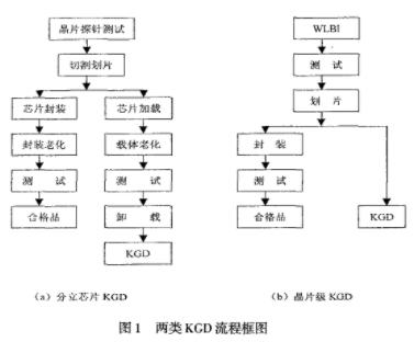 确好芯片KGD的工艺流程、应用范围和发展分析
