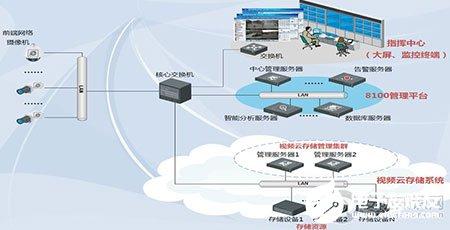 视频云存储系统的功能、应用特点和优势分析-奇享网