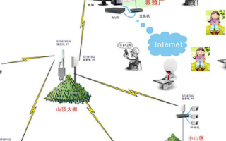 农场养殖场远程视频监控系统的架构、工作原理及特点