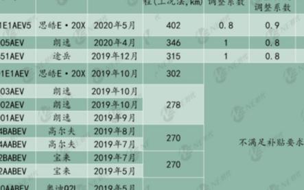 大众在中国推8系电池的第一步 ID.4