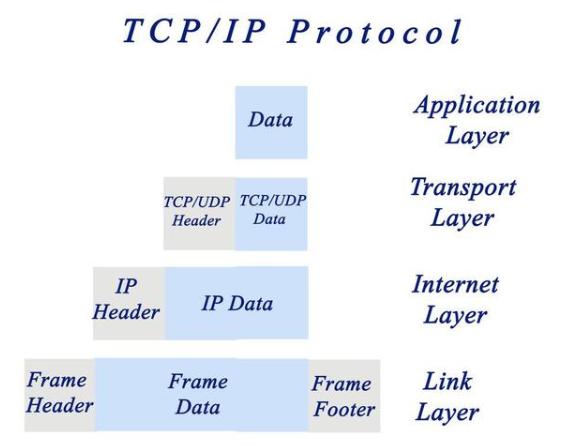 物联网基于互联网发展而来,那么这两者到底有什么共同点