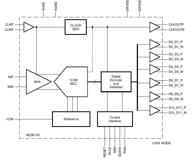 12位A/D转换器ADS612X的性能特性及应用范围