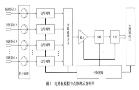 基于串行总线的模拟节点设计方案