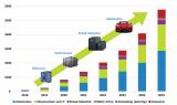 电动汽车功率转换效率已成当务之急