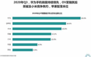 Q3季度华为手机销量持续领先,以23.3%的份额排名第一