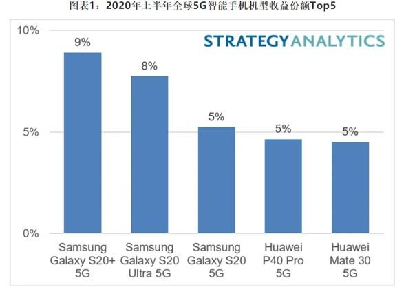 赢取5G桂冠!三星Galaxy S20 + 5G世界上最畅销的5G智能手机机型