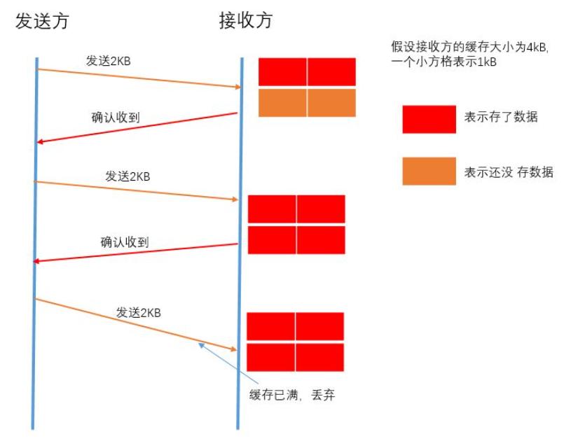流量控制的作用是什么 浅谈TCP流量控制机制原理