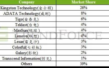 2019年全球SSD硬盘出货金士顿稳坐第一名,以26%的份额遥遥领先