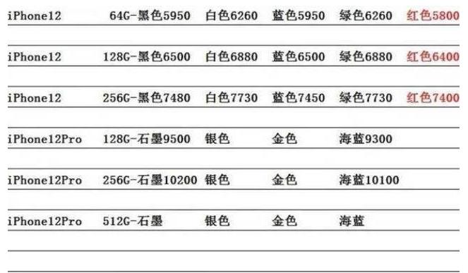 iPhone 12一周时间全线跌破发行价 iPhone 12售价直降500元
