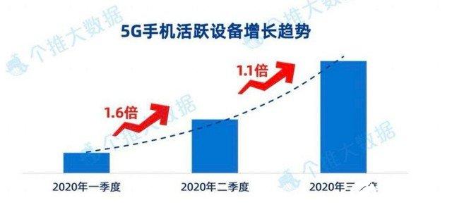 三季度5G新机激活量第一 vivo S7为何深受市场欢迎?