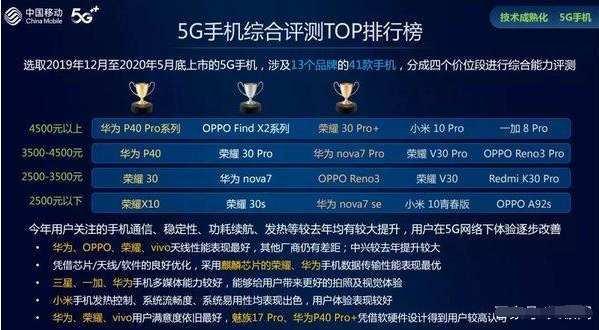 中国移动发布[中国移动2020年智能硬件质量报告(第一期)]