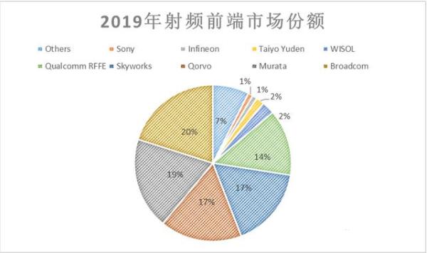"""第十五届""""中国芯""""优秀产品慧智微""""S55255""""冲击5G射频前端市场"""