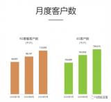 中国移动5G套餐客户已突破1亿