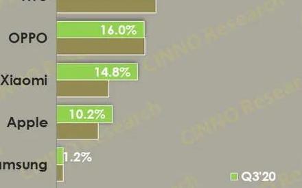 国内手机市场 Q3 销量排行,iPhone13或推出1TB版本