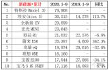身处中国市场的特斯拉陷入舆论漩涡之中