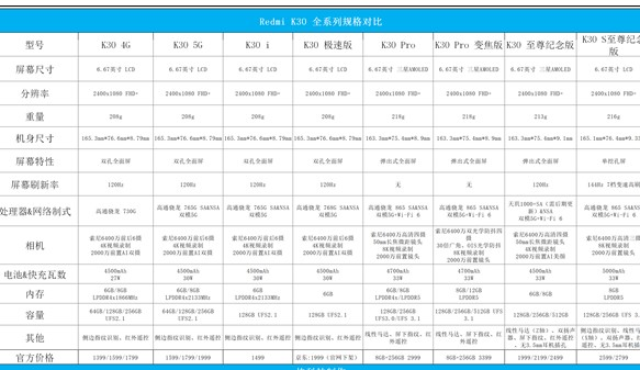"""时隔近3个月后,小米再次发布红米全新一代旗舰""""K30S 至尊纪念版"""""""