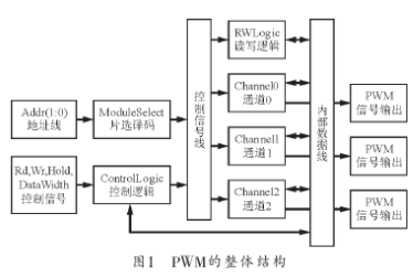 采用89C51结合FPGA验证板实现PWM控制器的应用设计