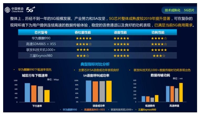 华为麒麟 990 下载速率领先,联发科天玑100...