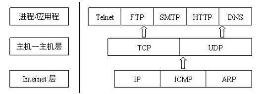 常用的網絡協議介紹及層次關系