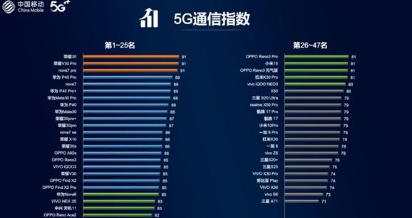 荣耀30在四个维度上的表现领先且均衡,总分获得5G通信指数第一名