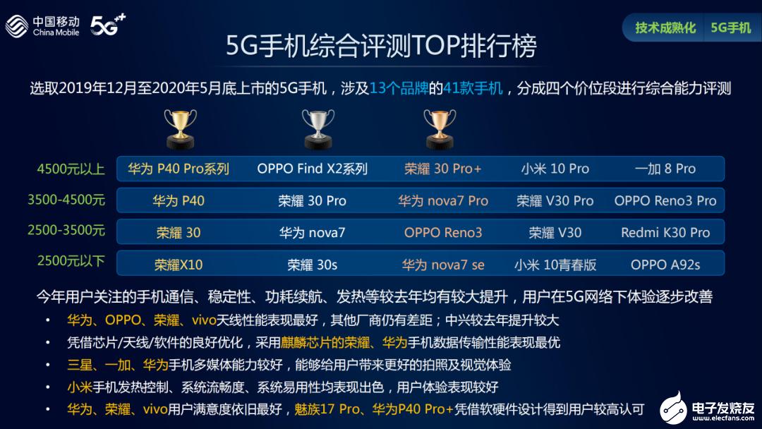 中国移动5G手机评测体系V2.0,5G手机在5G网络下体验逐步改善