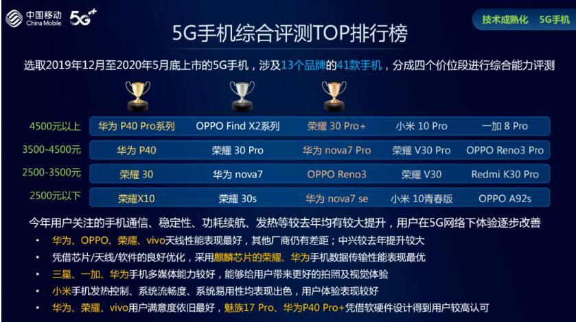 5G手机体验逐步改善:华为、OPPO、荣耀、vi...