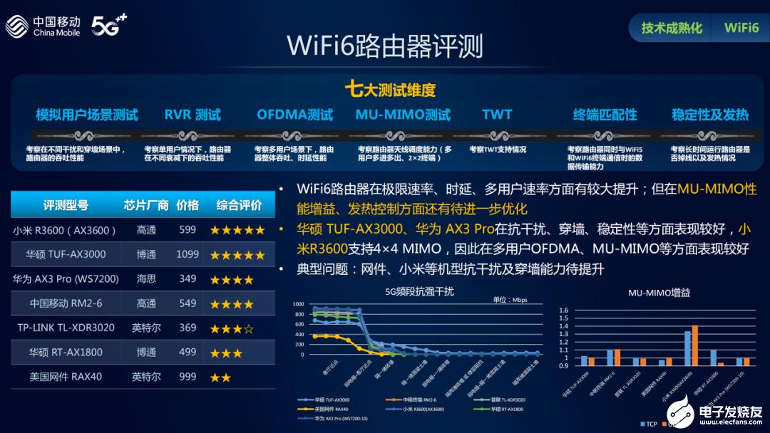WiFi6路由器的七大测试维度评测,小米、华硕和华为产品最佳