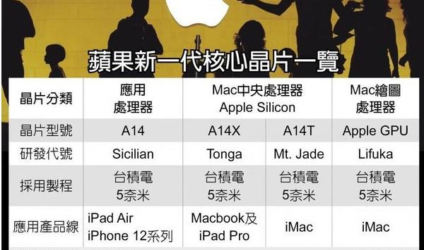 苹果A15仿生芯片曝光_由台积电N5P技术制造