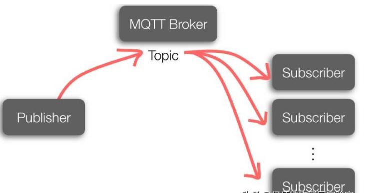 MQTT协议的优缺点介绍