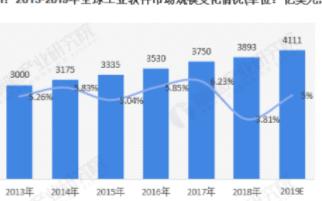 中国工业软件存在5倍的增长空间,件市场规模已达千...