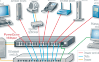 安森美半导体推出基于PoE的NCP1096以太网电源供电器件接口控制器