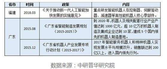 中国工业机器人行业前景预测与市场调查